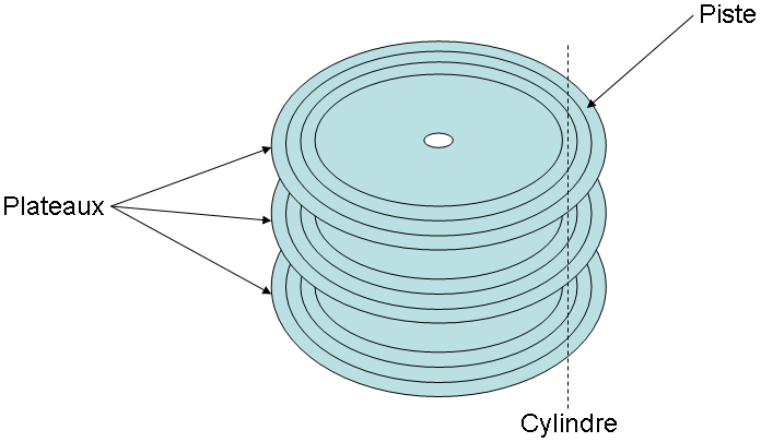 disque plateau cylindre