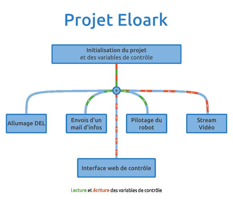 Schéma projet Eloark v1.0